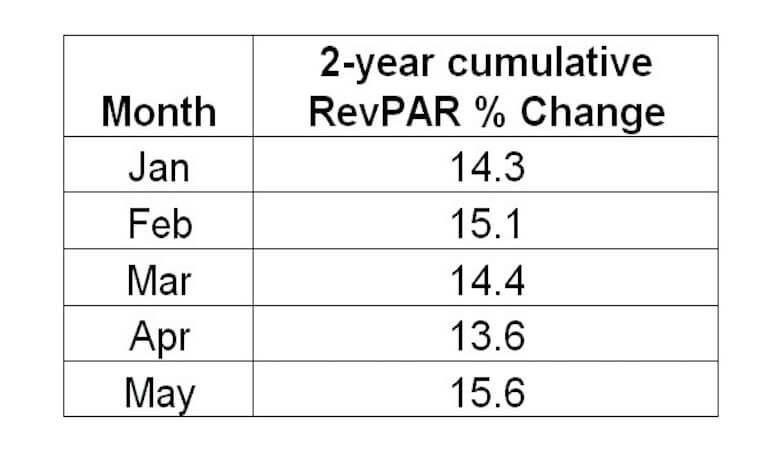 Chart showing 2 year cumulative RevPAR % Change for January 14.3, February 15.1, March 14.4, April 13.6, May 15.6