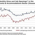 graph of hospitality job figures