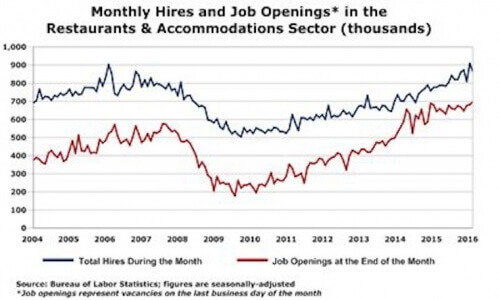 Hospitality Job Openings at Record High